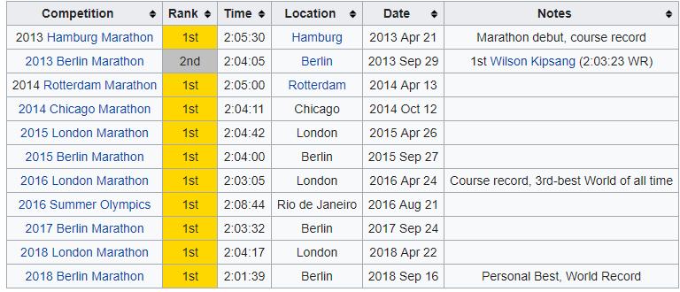 Berlin Marathon Prize Money Structure